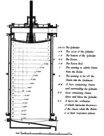 Watt's diagram of cylinder pressure when steam injection is ended early