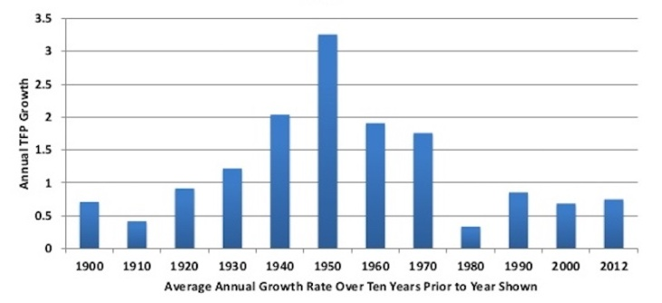 Total Factor Productivity Growth Rates